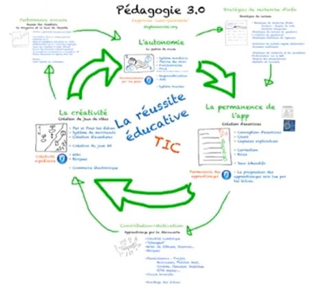 schema_pedagogie_3_0